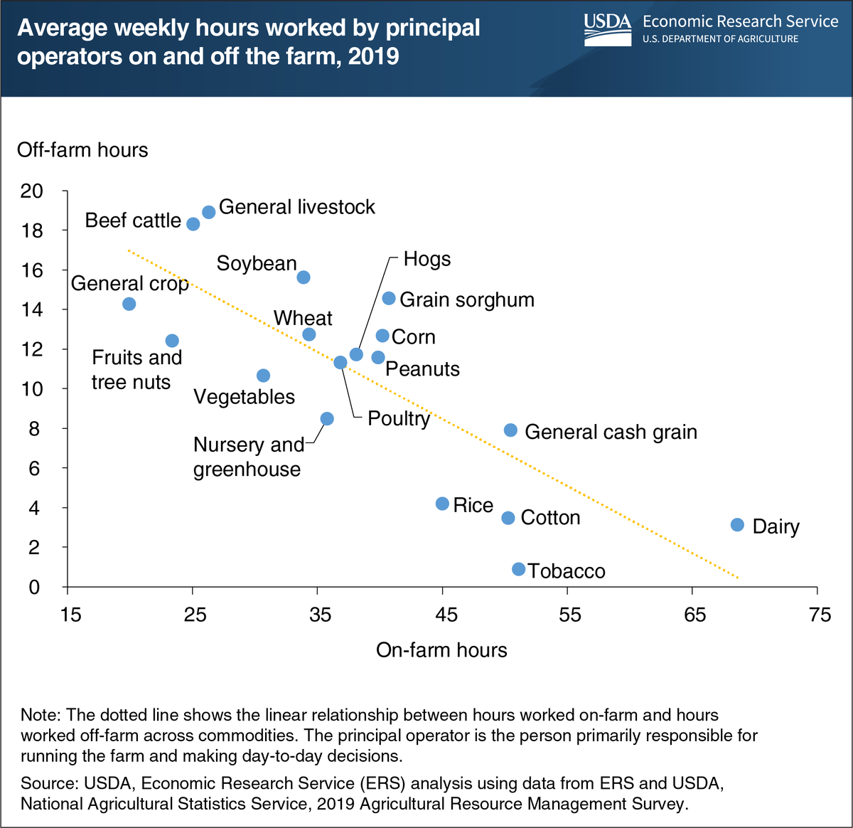 Average Weekly Hours Worked by Principal Operators On and Off the Farm. 2019