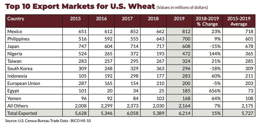 Top 10 Export Markets for U.S. Wheat